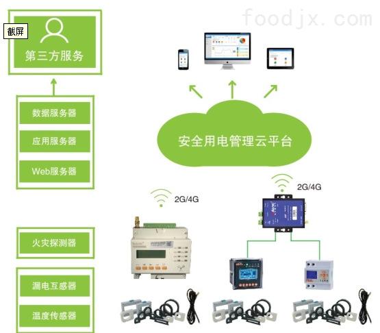 Acrel-Cloud6000安科瑞 消防云平台
