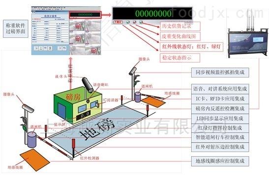 南京无人值守汽车衡  带打印地磅生产厂家