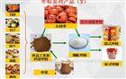 速溶红枣粉生产加工设备